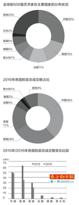 中国超越美国成全球艺术品市场魁首