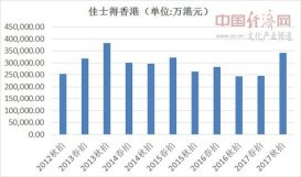 香港拍市盘点:多项新高成交额显示市场回暖