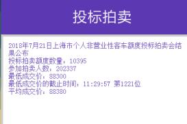 7月沪牌拍卖最低成交价88300元中标率5.1%