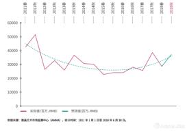 2018中国艺术品秋拍总成交额将达370亿?